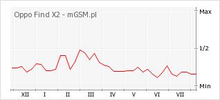 Wykres zmian popularności telefonu Oppo Find X2