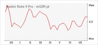 Wykres zmian popularności telefonu Redmi Note 9 Pro