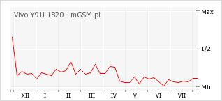 Wykres zmian popularności telefonu Vivo Y91i 1820