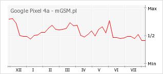 Wykres zmian popularności telefonu Google Pixel 4a