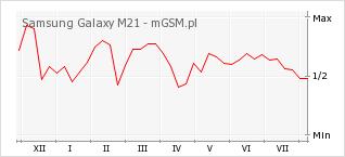 Wykres zmian popularności telefonu Samsung Galaxy M21