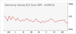 Wykres zmian popularności telefonu Samsung Galaxy A31 Dual SIM