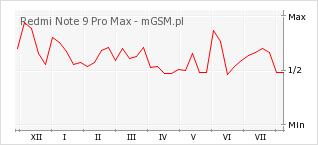 Wykres zmian popularności telefonu Redmi Note 9 Pro Max