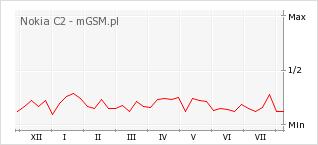 Wykres zmian popularności telefonu Nokia C2