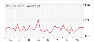 Wykres zmian popularności telefonu Philips Ozeo