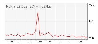 Wykres zmian popularności telefonu Nokia C2 Dual SIM