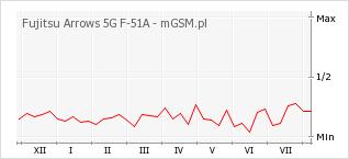 Wykres zmian popularności telefonu Fujitsu Arrows 5G F-51A