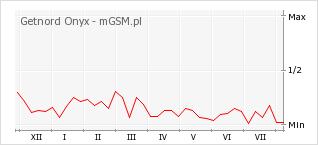 Wykres zmian popularności telefonu Getnord Onyx