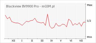 Wykres zmian popularności telefonu Blackview BV9900 Pro