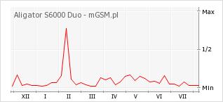Wykres zmian popularności telefonu Aligator S6000 Duo