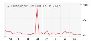 Wykres zmian popularności telefonu iGET Blackview GBV9800 Pro