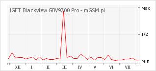 Wykres zmian popularności telefonu iGET Blackview GBV9700 Pro