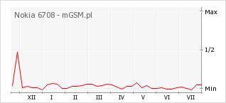 Wykres zmian popularności telefonu Nokia 6708
