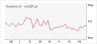 Wykres zmian popularności telefonu Realme 6i