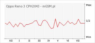Wykres zmian popularności telefonu Oppo Reno 3 CPH2043