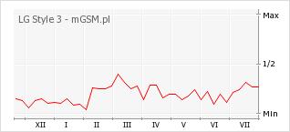 Wykres zmian popularności telefonu LG Style 3