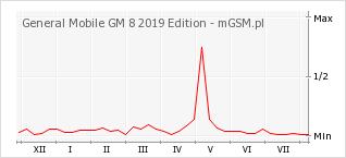 Wykres zmian popularności telefonu General Mobile GM 8 2019 Edition