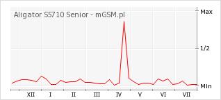 Wykres zmian popularności telefonu Aligator S5710 Senior