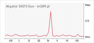 Wykres zmian popularności telefonu Aligator S5070 Duo