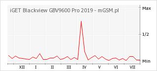 Wykres zmian popularności telefonu iGET Blackview GBV9600 Pro 2019