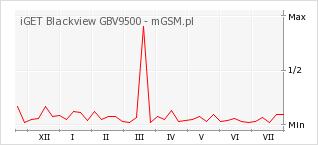 Wykres zmian popularności telefonu iGET Blackview GBV9500