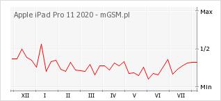 Wykres zmian popularności telefonu Apple iPad Pro 11 2020