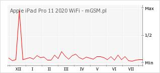 Wykres zmian popularności telefonu Apple iPad Pro 11 2020 WiFi