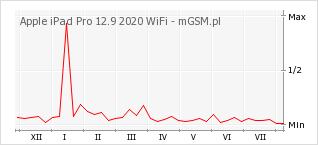Wykres zmian popularności telefonu Apple iPad Pro 12.9 2020 WiFi