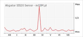 Wykres zmian popularności telefonu Aligator S5520 Senior