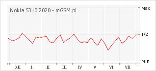 Wykres zmian popularności telefonu Nokia 5310 2020