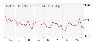 Wykres zmian popularności telefonu Nokia 5310 2020 Dual SIM