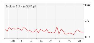 Wykres zmian popularności telefonu Nokia 1.3