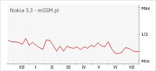 Wykres zmian popularności telefonu Nokia 5.3