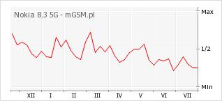 Wykres zmian popularności telefonu Nokia 8.3 5G