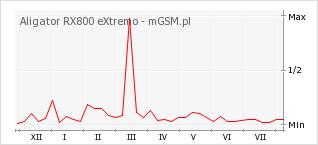 Wykres zmian popularności telefonu Aligator RX800 eXtremo