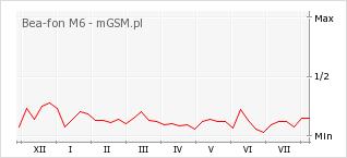 Wykres zmian popularności telefonu Bea-fon M6
