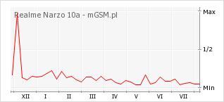 Wykres zmian popularności telefonu Realme Narzo 10a