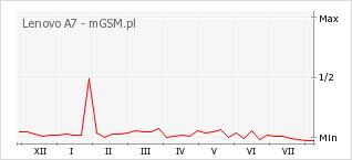 Wykres zmian popularności telefonu Lenovo A7
