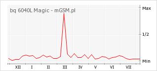 Wykres zmian popularności telefonu bq 6040L Magic