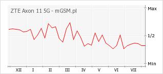 Wykres zmian popularności telefonu ZTE Axon 11 5G