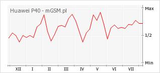 Wykres zmian popularności telefonu Huawei P40