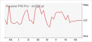 Wykres zmian popularności telefonu Huawei P40 Pro