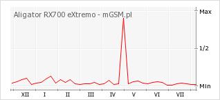 Wykres zmian popularności telefonu Aligator RX700 eXtremo