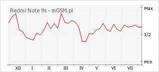 Wykres zmian popularności telefonu Redmi Note 9s