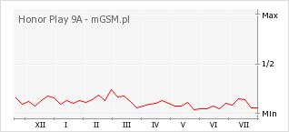 Wykres zmian popularności telefonu Honor Play 9A