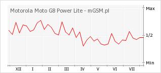 Wykres zmian popularności telefonu Motorola Moto G8 Power Lite
