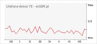 Wykres zmian popularności telefonu Ulefone Armor 7E