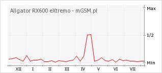 Wykres zmian popularności telefonu Aligator RX600 eXtremo