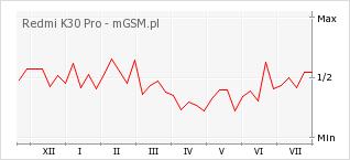 Wykres zmian popularności telefonu Redmi K30 Pro