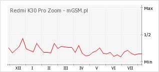 Wykres zmian popularności telefonu Redmi K30 Pro Zoom
